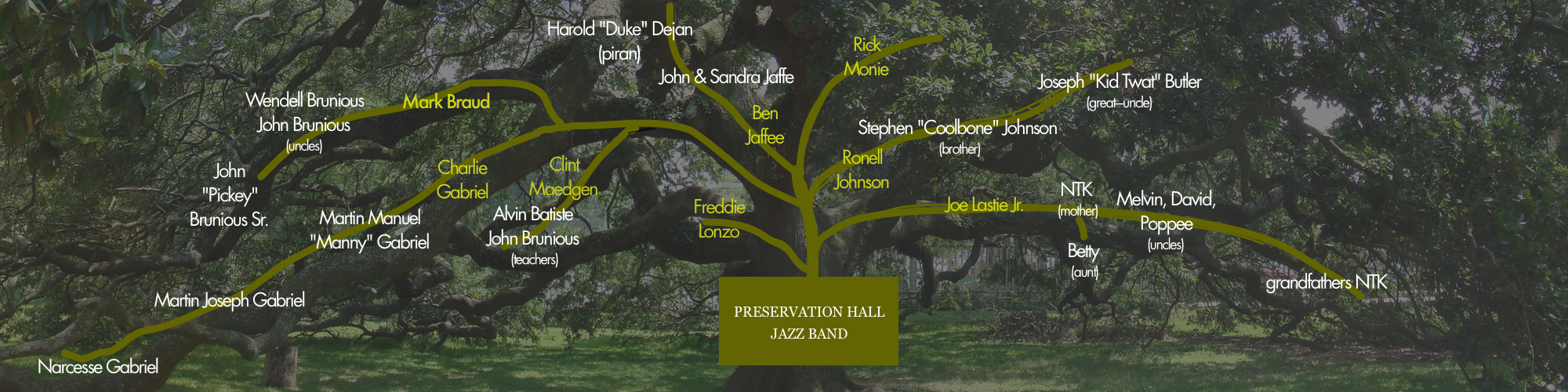 Preservation Hall Family Tree